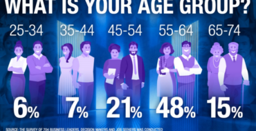 84% Believe Age a Factor in Hiring
